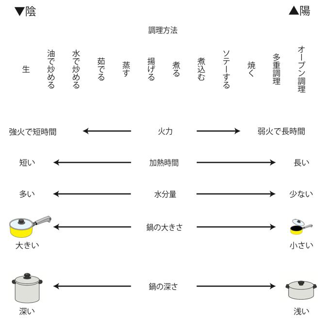 調理法の陰陽